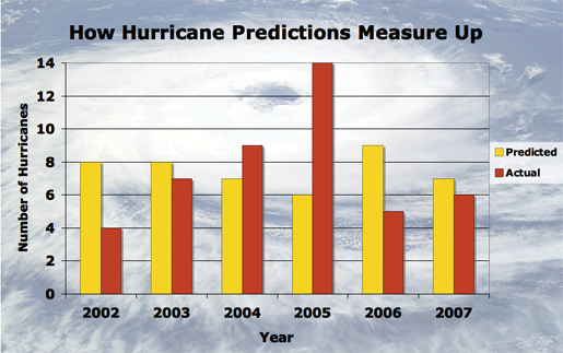 Klotzbach and Gray's hurricane estimates in their December forecasts are compared to the actual number of hurricanes for the past six years. Source: Klotzbach/Gray 12/7/07 forecast. [Credit: Hurricane image, NASA. Compiled by Karina Hamalainen]