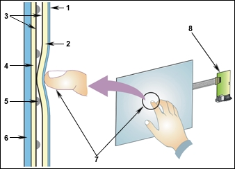 Resistive touchscreen technology.