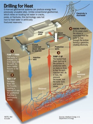 Image caption: How enhanced geothermal systems can potentially fuel a power plant.Image credit: AltaRock Energy, U.S. Department of Energy