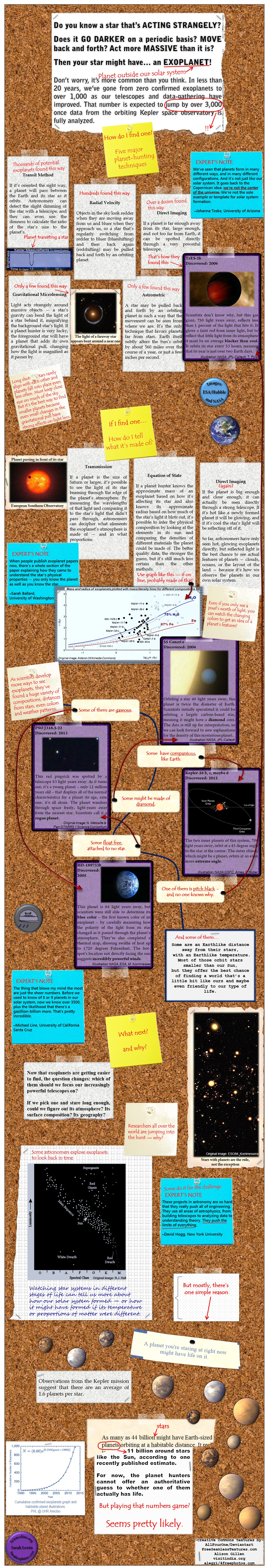 An infographic describing the different ways of finding and categorizing planets outside our solar system.