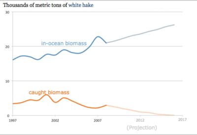 Data courtesy of NOAA
