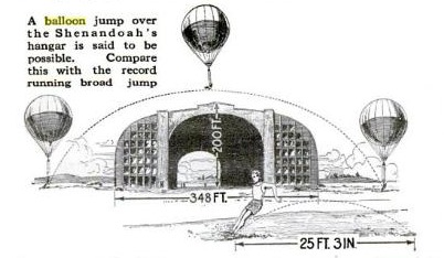 An illustration of a hypothetical balloon jump over the hangar of the USS Shenandoah, an airship. [Image credit: Popular Science]
