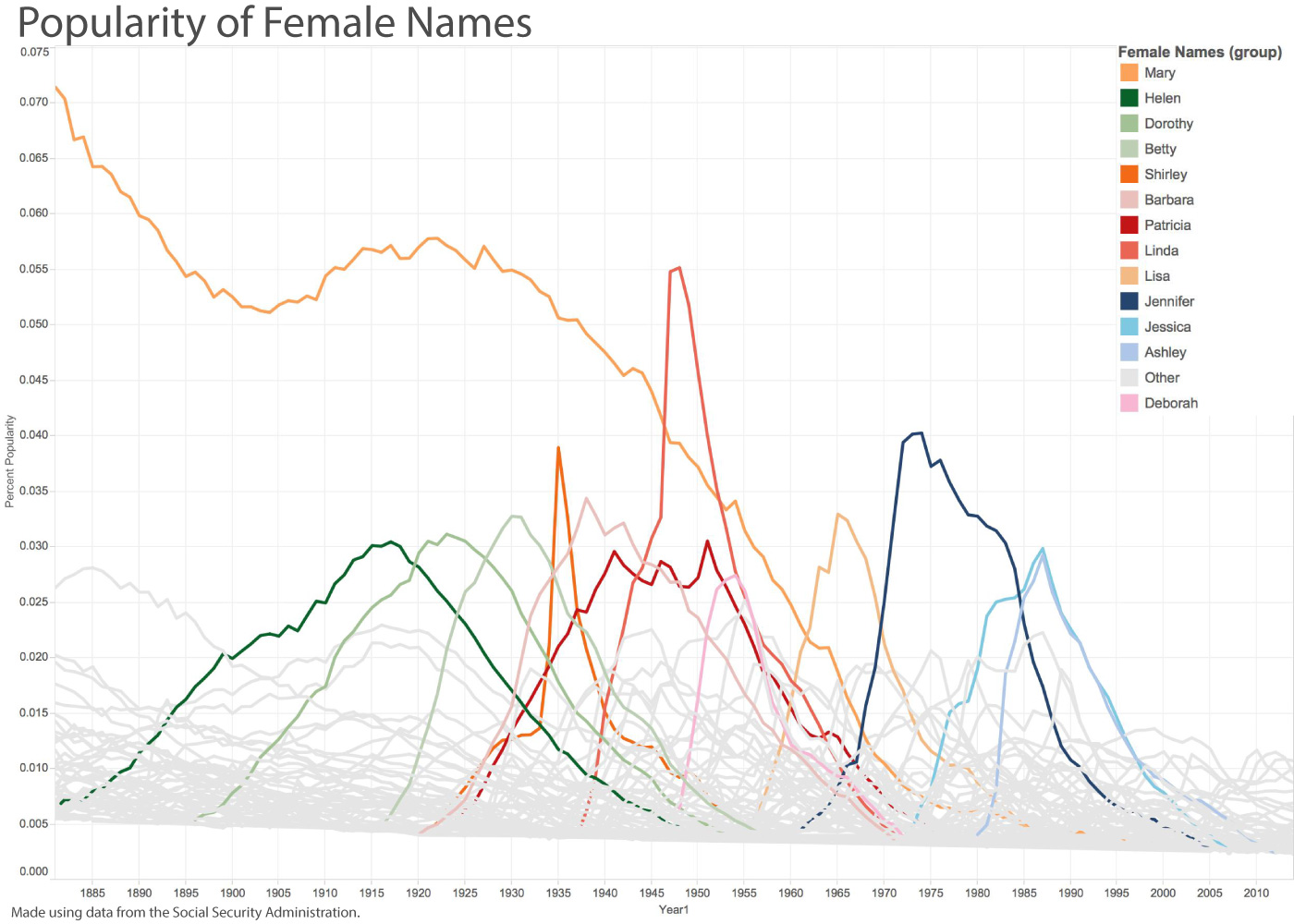 Graph showing female name trends