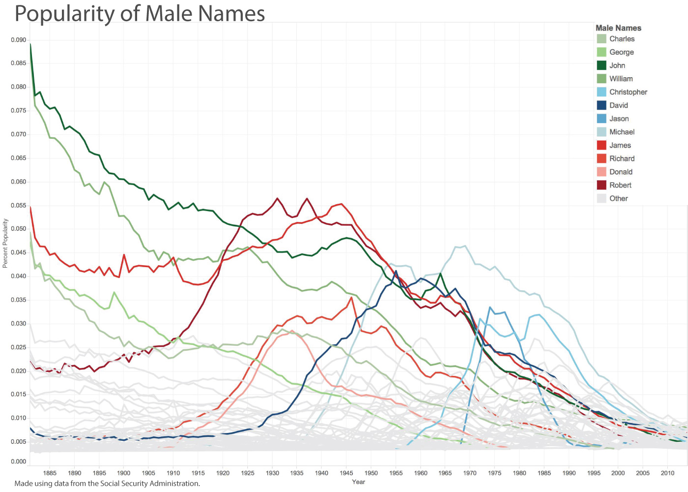 Graph showing male name trends