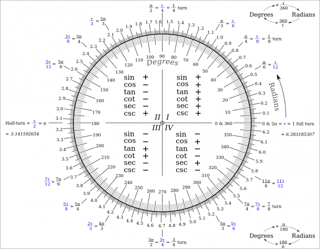 Unit circle table in decimals pictures to pin on pinterest for Full name of pi