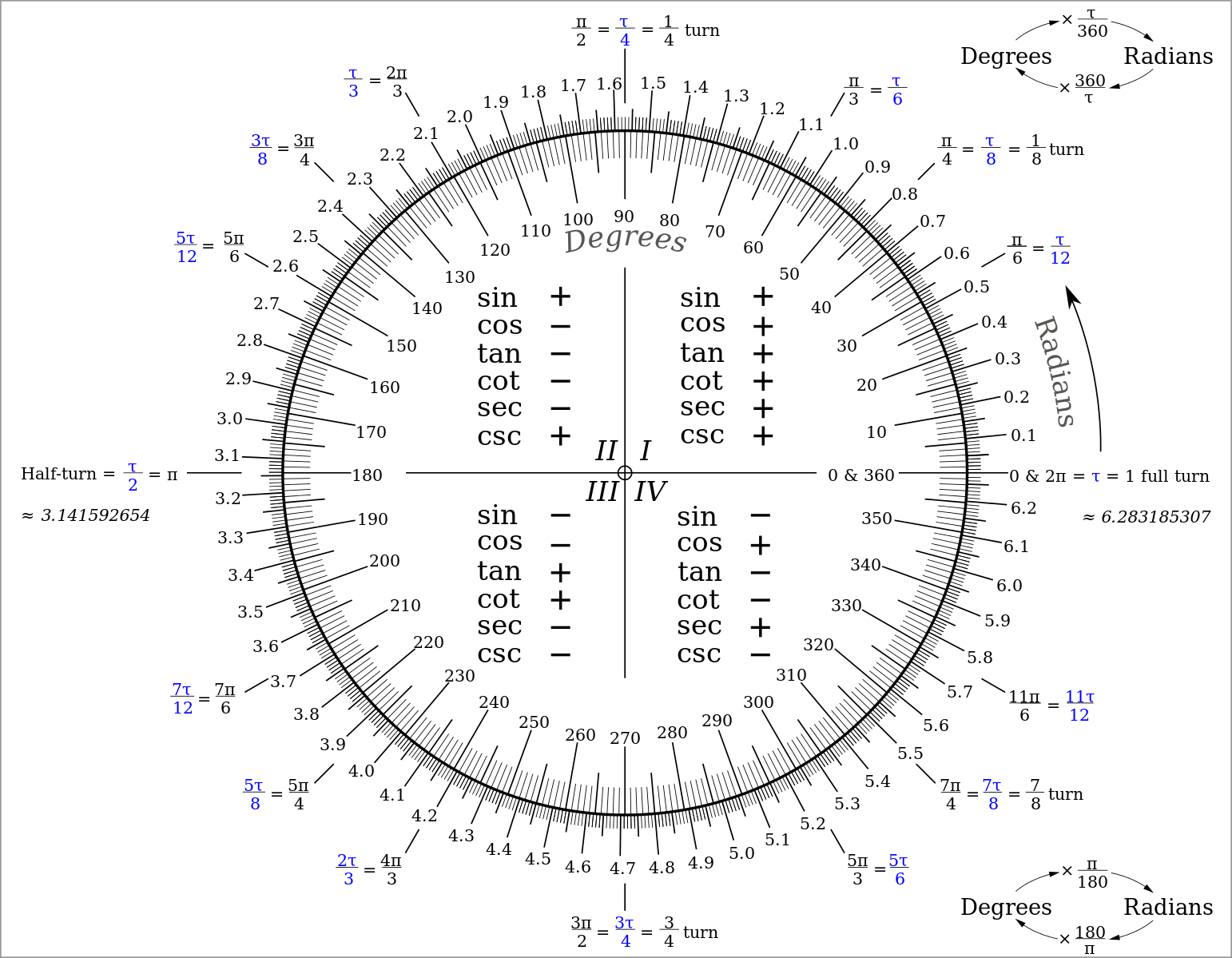 The circle constant scienceline nvjuhfo Images