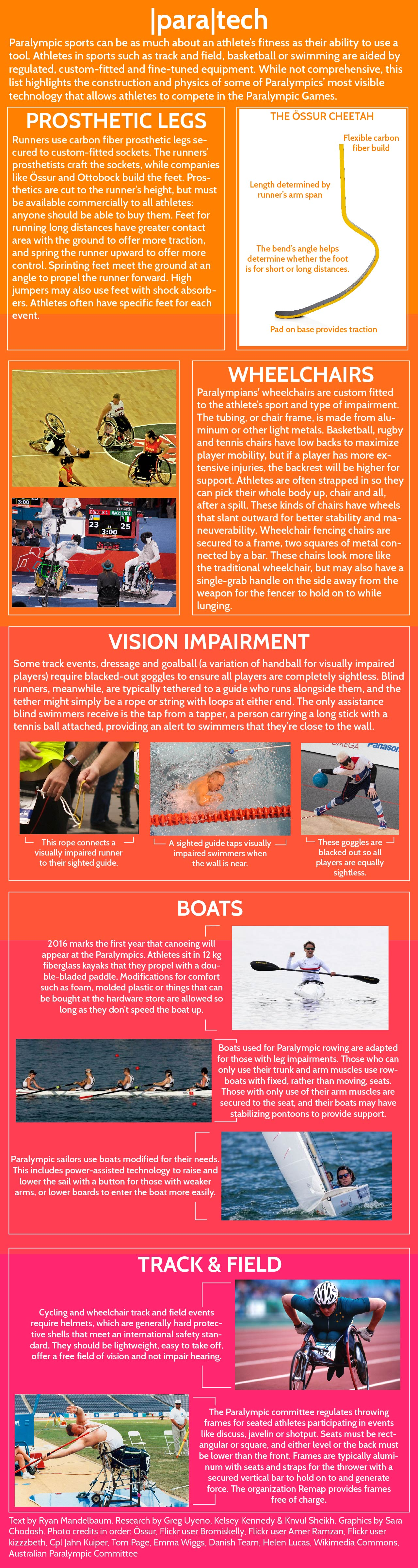 Infographic about technology in the Paralympics