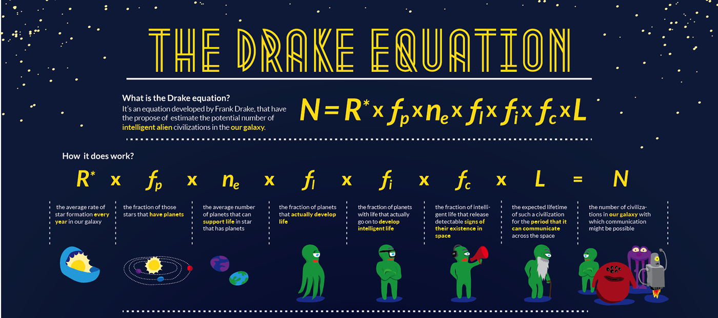 An infographic illustrating the Drake equation with clipart for each factor, including aliens