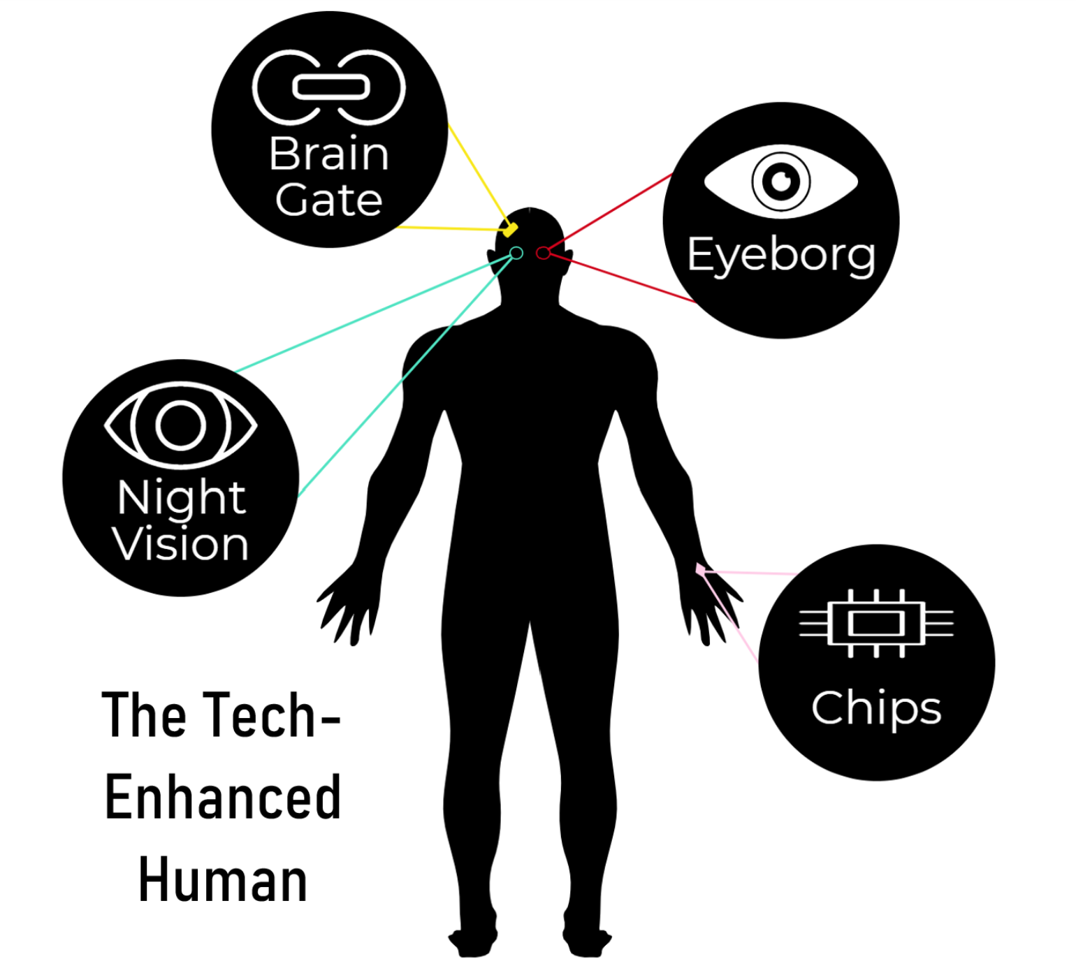 A diagram of four potential biohacks and where they might be placed in the body.