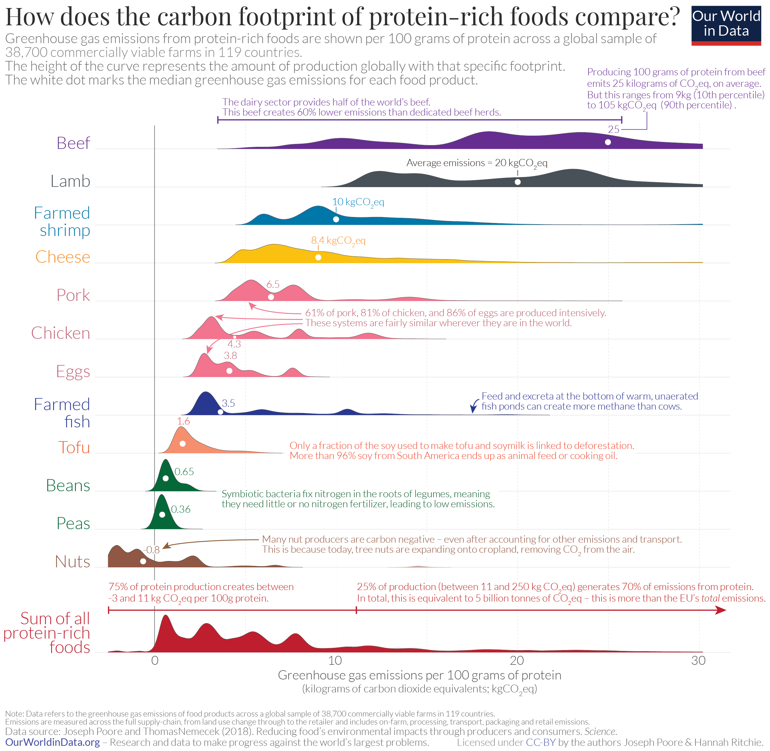 Animal products emit significantly more carbon emissions than plant-based foods, regardless of how they are produced. Source: Our World in Data.