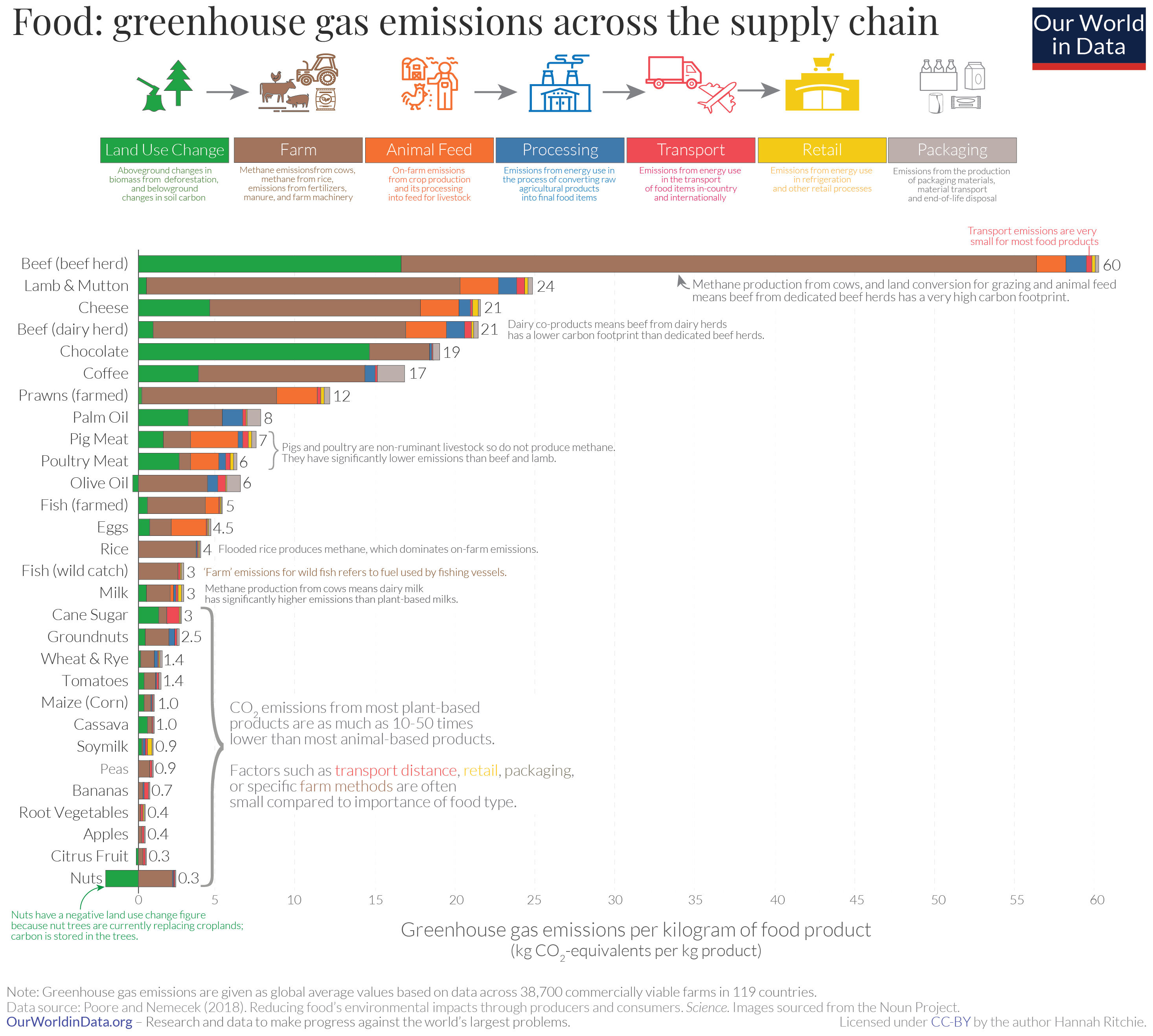 Most emissions come from land use change and farming practice. Source: Our World in Data