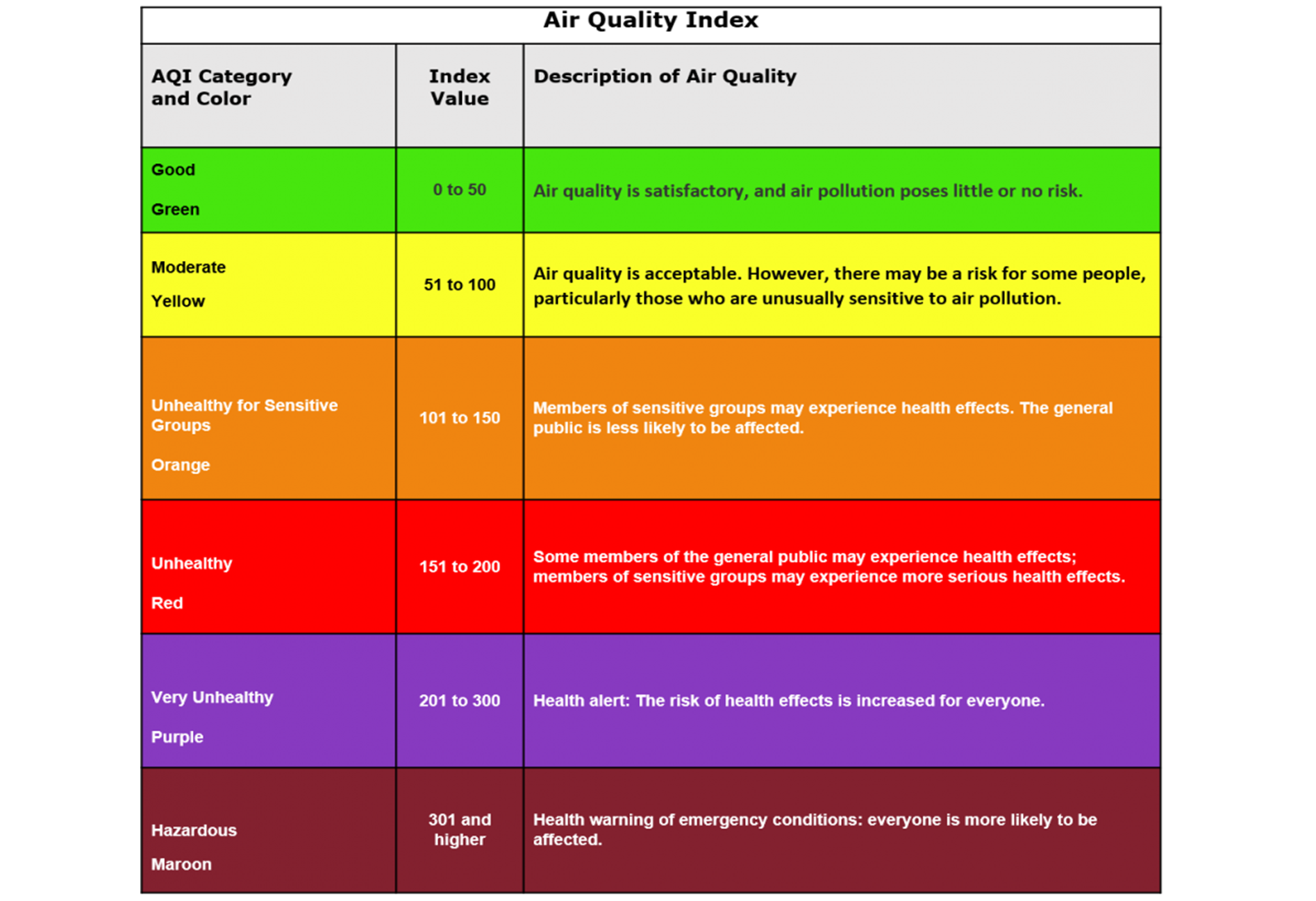 A table showing the EPA's health guidance for each range on the Air Quality Index scale.